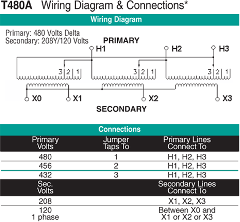 75 KVA Transformer Primary 480 Secondary 208Y120